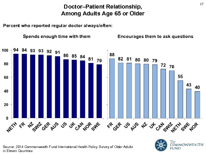 Doctor–Patient Relationship, Among Adults Age 65 or Older Percent who reported regular doctor always/often: