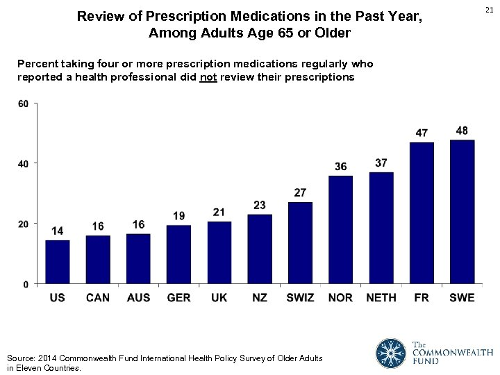 Review of Prescription Medications in the Past Year, Among Adults Age 65 or Older