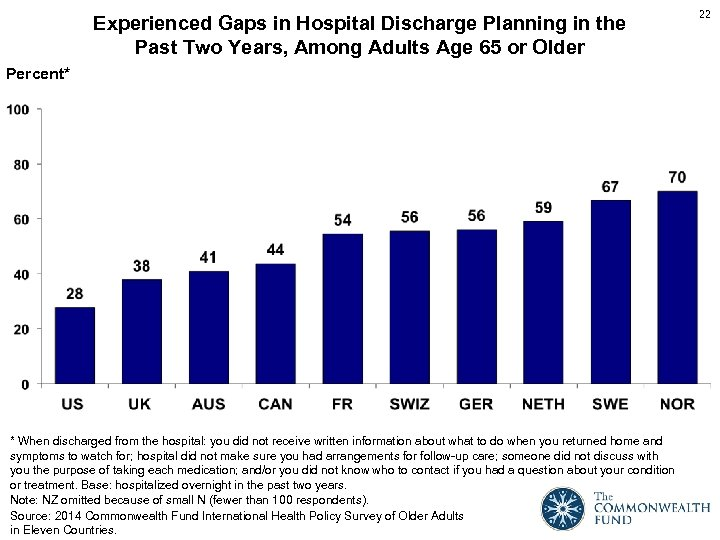 Experienced Gaps in Hospital Discharge Planning in the Past Two Years, Among Adults Age