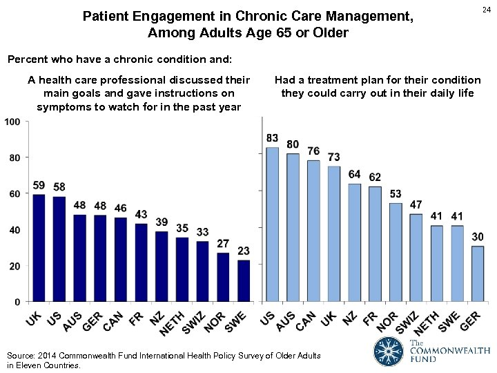 Patient Engagement in Chronic Care Management, Among Adults Age 65 or Older Percent who