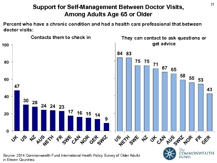 Support for Self-Management Between Doctor Visits, Among Adults Age 65 or Older Percent who