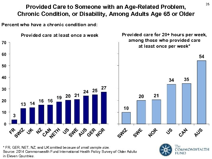 Provided Care to Someone with an Age-Related Problem, Chronic Condition, or Disability, Among Adults