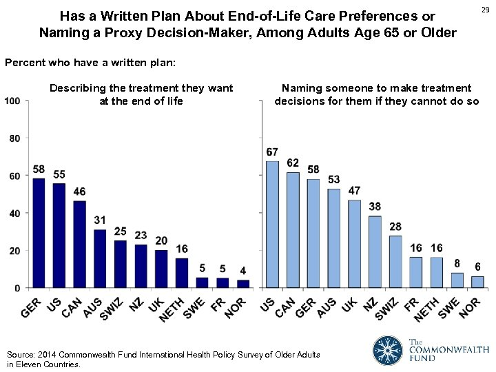 Has a Written Plan About End-of-Life Care Preferences or Naming a Proxy Decision-Maker, Among
