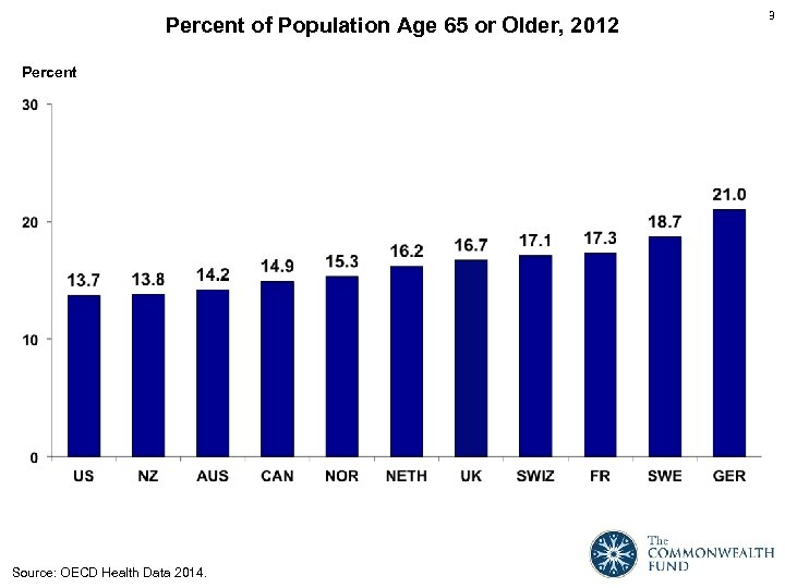 Percent of Population Age 65 or Older, 2012 Percent Source: OECD Health Data 2014.