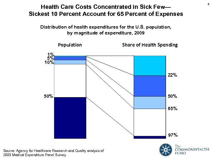Health Care Costs Concentrated in Sick Few— Sickest 10 Percent Account for 65 Percent