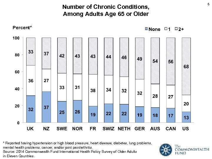 Number of Chronic Conditions, Among Adults Age 65 or Older Percent* * Reported having