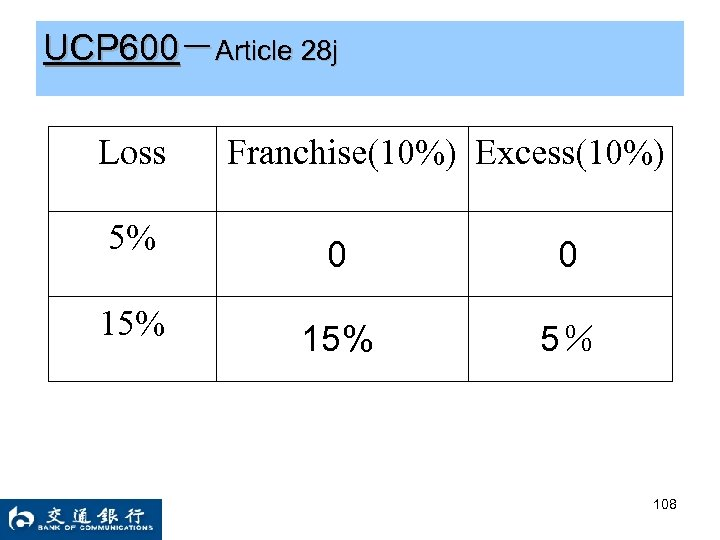 UCP 600-Article 28 j Loss Franchise(10%) Excess(10%) 5% 0 0 15% 5% 108