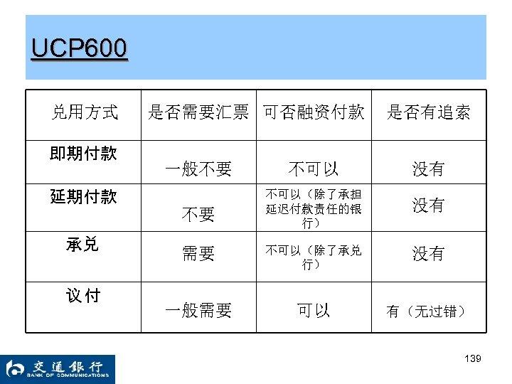 UCP 600 兑用方式 即期付款 是否需要汇票 可否融资付款 是否有追索 一般不要 不可以 没有 不要 不可以(除了承担 延迟付款责任的银 行)