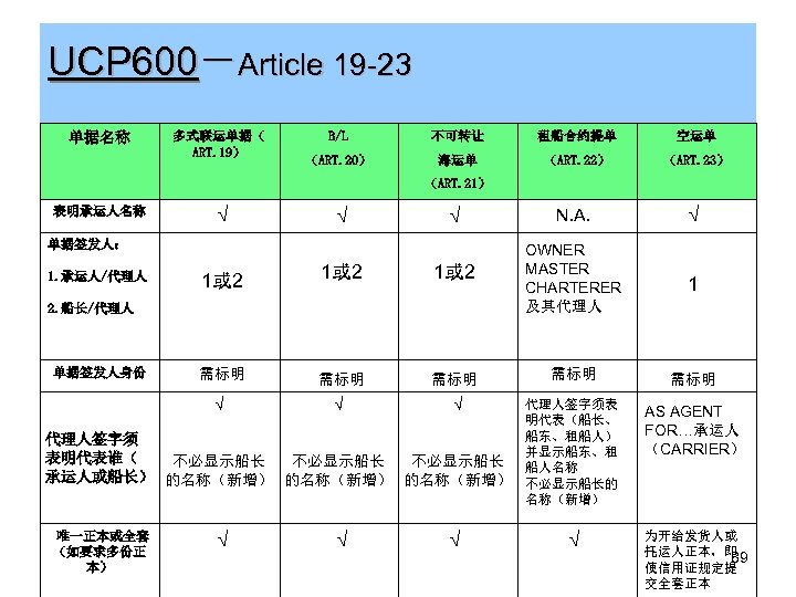 UCP 600-Article 19 -23 不可转让 租船合约提单 空运单 (ART. 20) 海运单 (ART. 22) (ART. 23)