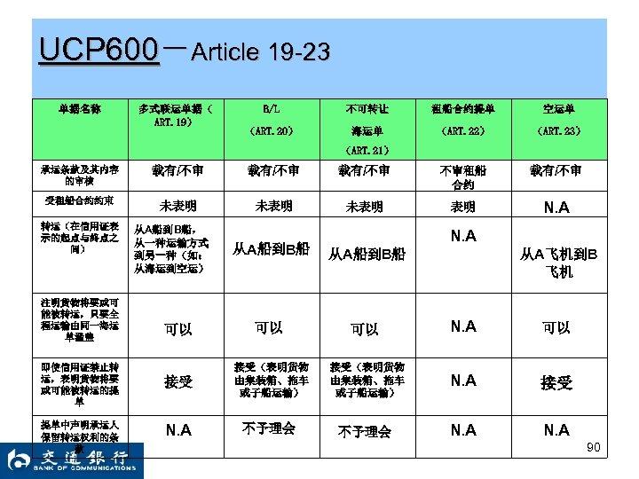 UCP 600-Article 19 -23 单据名称 多式联运单据( ART. 19) B/L 不可转让 租船合约提单 空运单 (ART. 20)