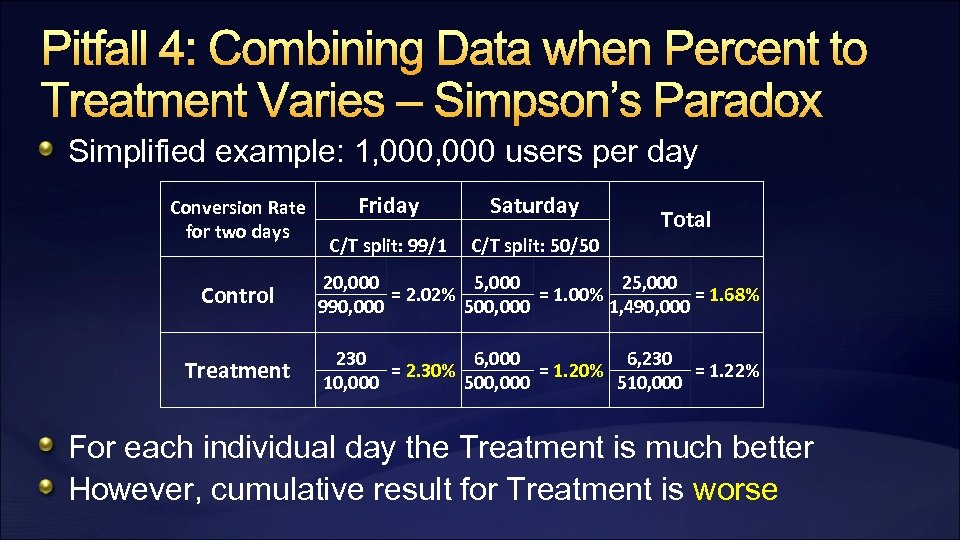 Pitfall 4: Combining Data when Percent to Treatment Varies – Simpson's Paradox Simplified example: