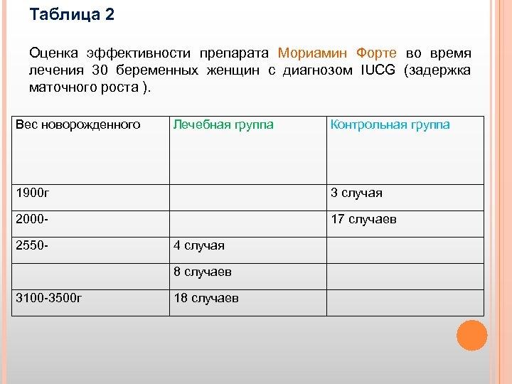 Таблица 2 Оценка эффективности препарата Мориамин Форте во время лечения 30 беременных женщин с