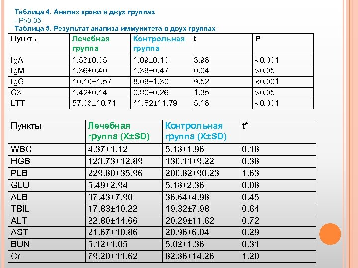 Таблица 4. Анализ крови в двух группах - Р 0. 05 Таблица 5. Результат
