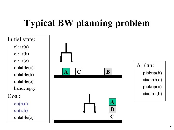 Typical BW planning problem Initial state: clear(a) clear(b) clear(c) ontable(a) ontable(b) ontable(c) handempty Goal: