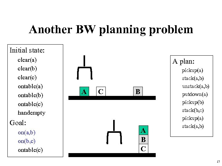Another BW planning problem Initial state: clear(a) clear(b) clear(c) ontable(a) ontable(b) ontable(c) handempty Goal: