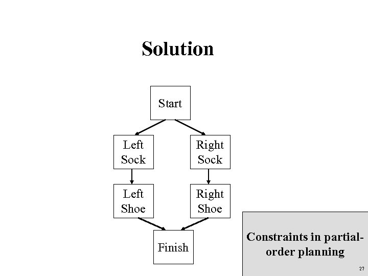 Solution Start Left Sock Right Sock Left Shoe Right Shoe Finish Constraints in partialorder