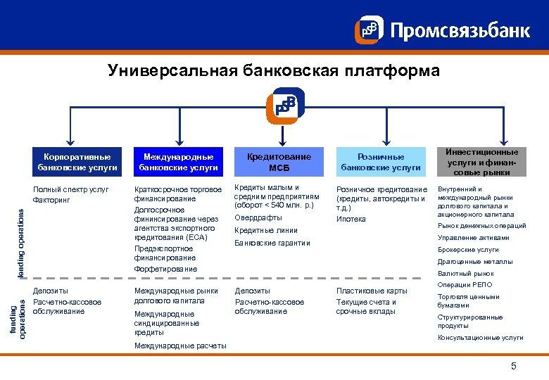 Универсальная банковская платформа Корпоративные банковские услуги funding operations lending operations Полный спектр услуг Факторинг