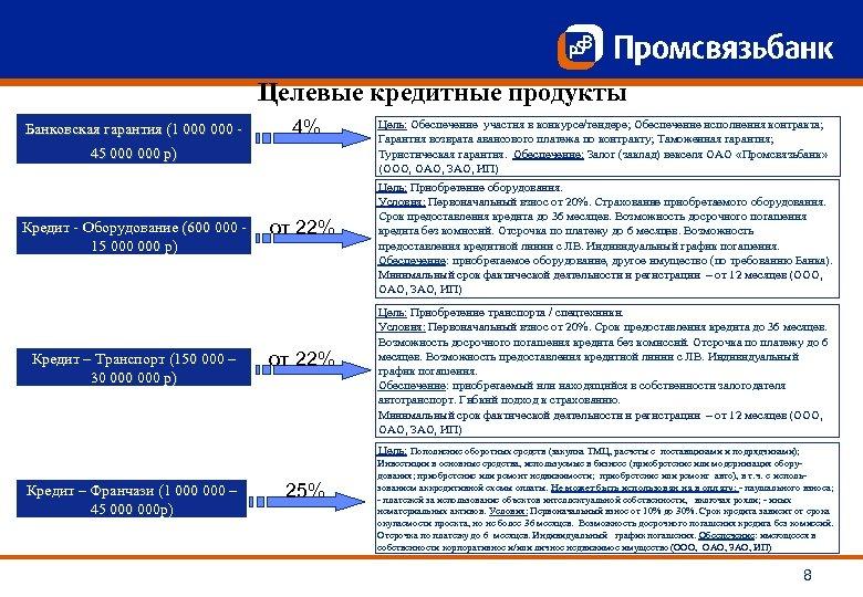 Целевые кредитные продукты Банковская гарантия (1 000 - 4% 45 000 р) Кредит -