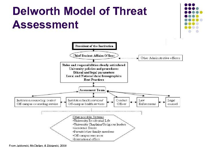 Delworth Model of Threat Assessment From Jablonski, Mc. Clellan, & Zdziarski, 2008