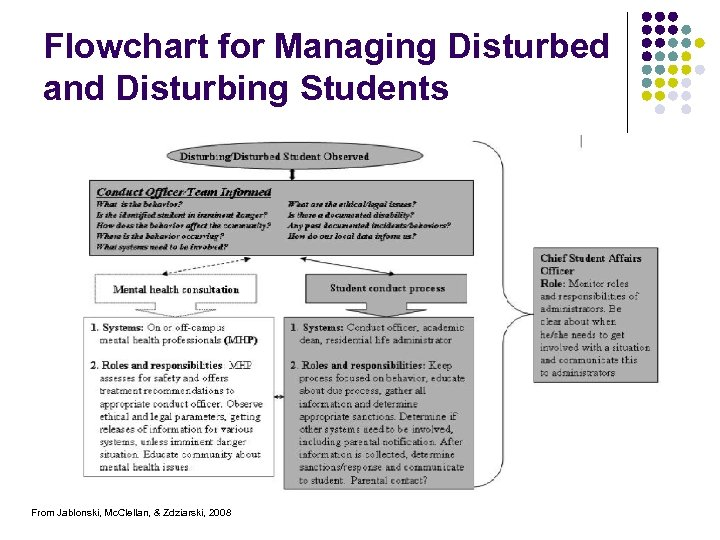 Flowchart for Managing Disturbed and Disturbing Students From Jablonski, Mc. Clellan, & Zdziarski, 2008