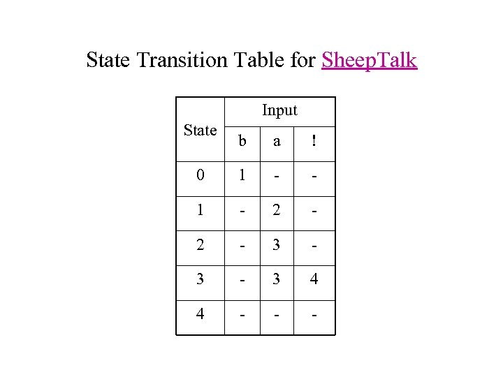 State Transition Table for Sheep. Talk Input State b a ! 0 1 -