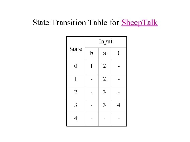 State Transition Table for Sheep. Talk Input State b a ! 0 1 2