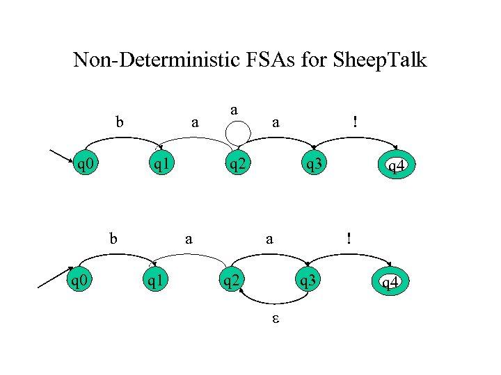Non-Deterministic FSAs for Sheep. Talk b q 0 a q 1 b q 0