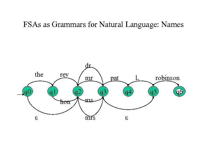 FSAs as Grammars for Natural Language: Names dr the q 0 rev q 1