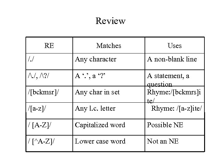 Review RE Matches Uses /. / Any character A non-blank line /. /, /?