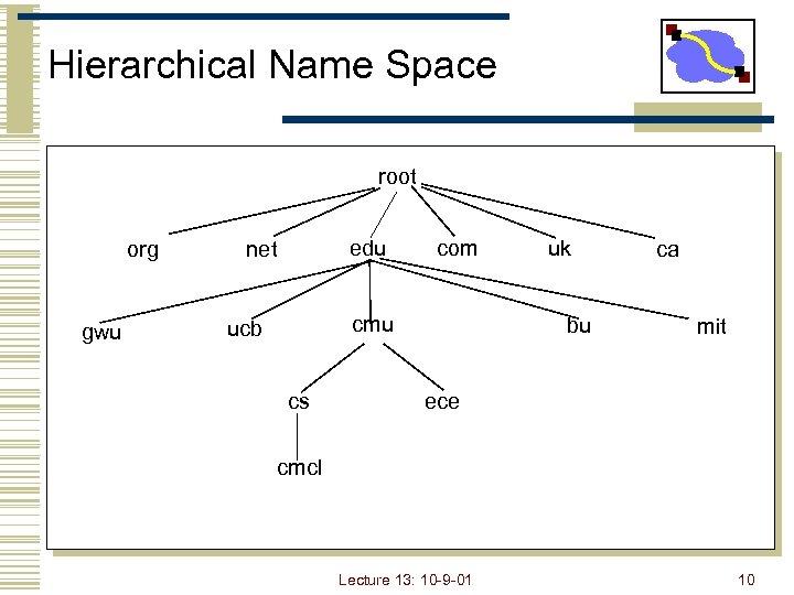 Hierarchical Name Space root org gwu edu net com cmu ucb cs uk bu