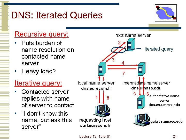 DNS: Iterated Queries Recursive query: root name server • Puts burden of name resolution