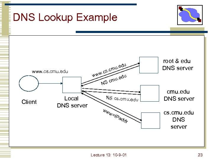 DNS Lookup Example www. cs. cmu. edu u . cm w. cs w w