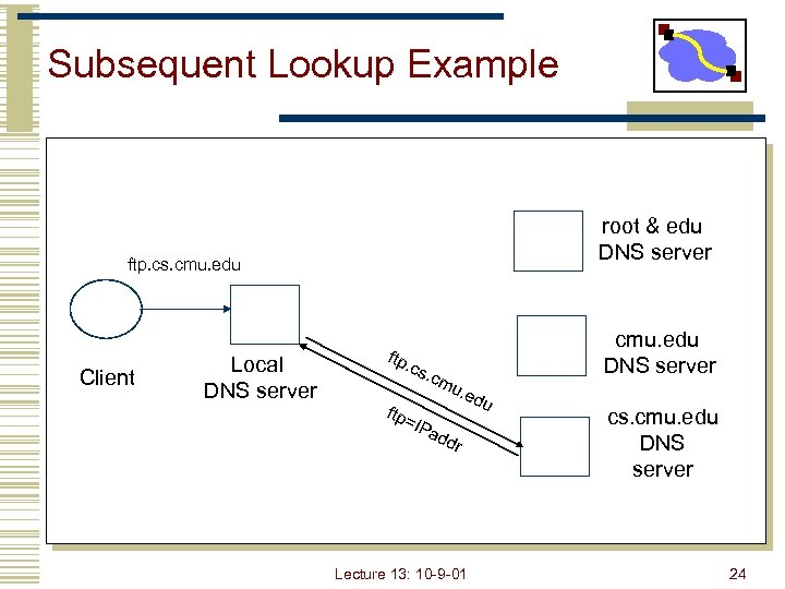 Subsequent Lookup Example root & edu DNS server ftp. cs. cmu. edu Client Local