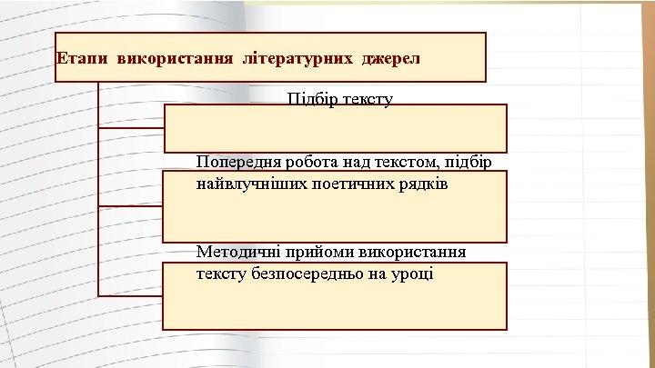Етапи використання літературних джерел Підбір тексту Попередня робота над текстом, підбір найвлучніших поетичних рядків