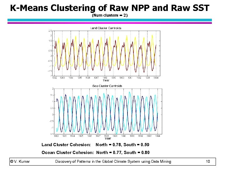 K-Means Clustering of Raw NPP and Raw SST (Num clusters = 2) Land Cluster