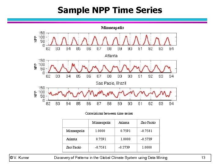 Sample NPP Time Series Minneapolis Correlations between time series Atlanta Sao Paolo Minneapolis 1.