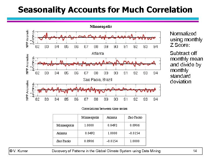 Seasonality Accounts for Much Correlation Minneapolis Normalized using monthly Z Score: Subtract off monthly
