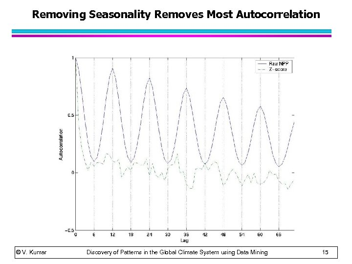Removing Seasonality Removes Most Autocorrelation © V. Kumar Discovery of Patterns in the Global