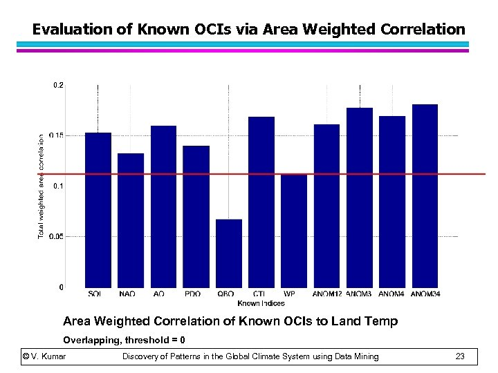 Evaluation of Known OCIs via Area Weighted Correlation of Known OCIs to Land Temp