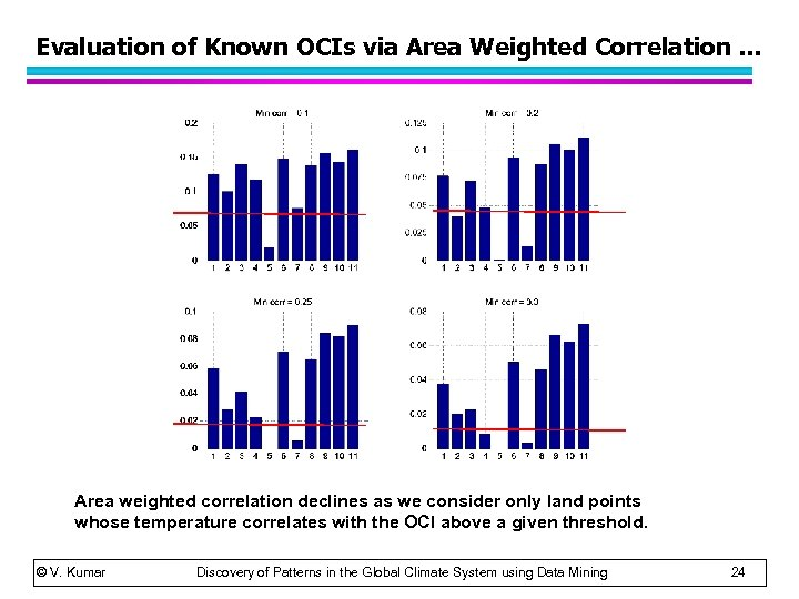 Evaluation of Known OCIs via Area Weighted Correlation … Area weighted correlation declines as