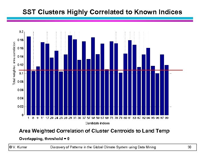 SST Clusters Highly Correlated to Known Indices Area Weighted Correlation of Cluster Centroids to