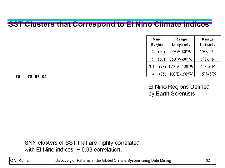 SST Clusters that Correspond to El Nino Climate Indices 75 78 67 94 El