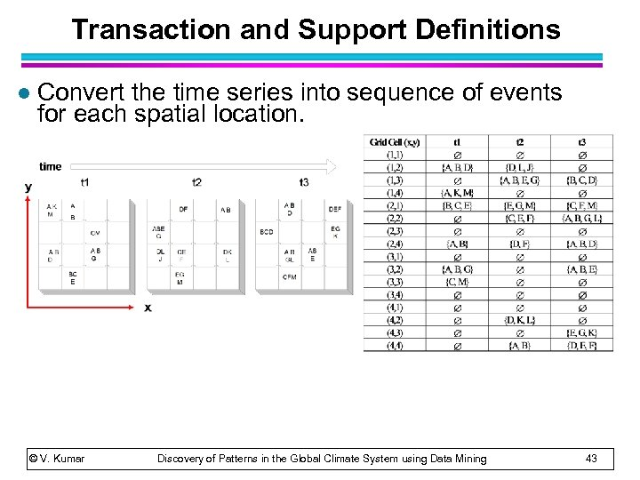 Transaction and Support Definitions l Convert the time series into sequence of events for