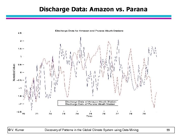 Discharge Data: Amazon vs. Parana © V. Kumar Discovery of Patterns in the Global
