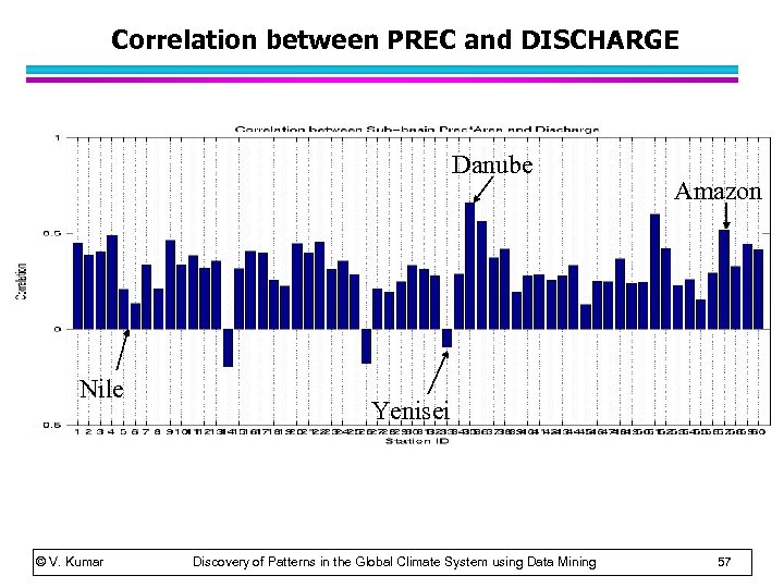 Correlation between PREC and DISCHARGE Danube Nile © V. Kumar Amazon Yenisei Discovery of