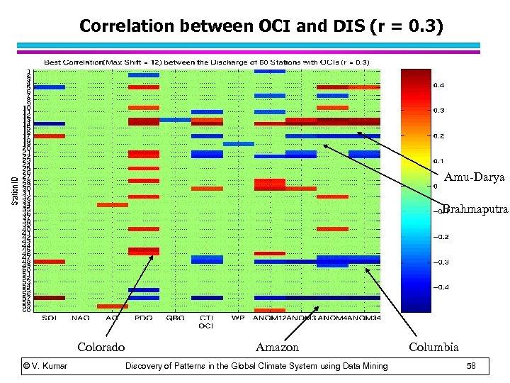 Correlation between OCI and DIS (r = 0. 3) Amu-Darya Brahmaputra Colorado © V.