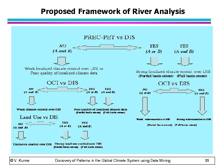 Proposed Framework of River Analysis © V. Kumar Discovery of Patterns in the Global