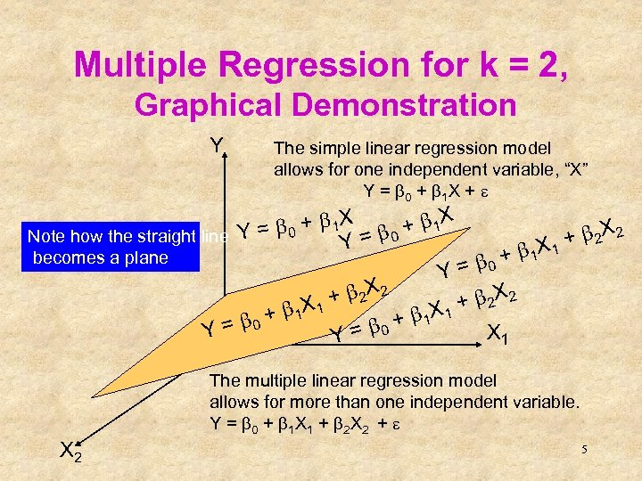 Multiple Regression for k = 2, Graphical Demonstration Y The simple linear regression model
