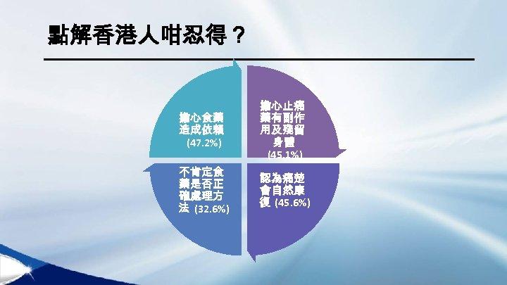點解香港人咁忍得? 擔心食藥 造成依賴 (47. 2%) 擔心止痛 藥有副作 用及殘留 身體 (45. 1%) 不肯定食 藥是否正 確處理方