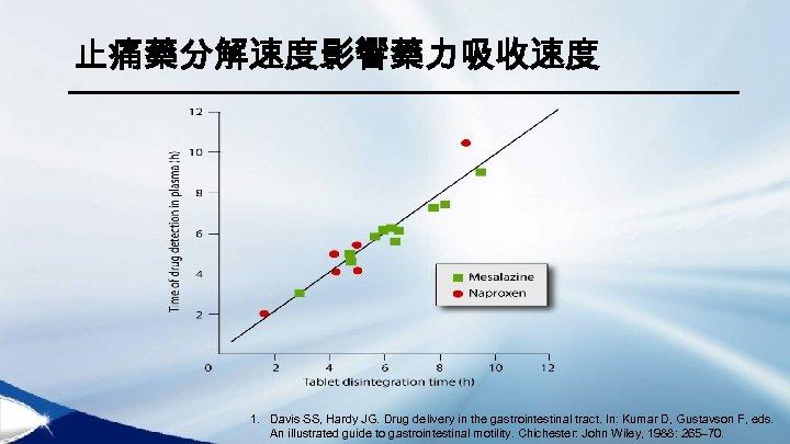 止痛藥分解速度影響藥力吸收速度 1. Davis SS, Hardy JG. Drug delivery in the gastrointestinal tract. In: Kumar